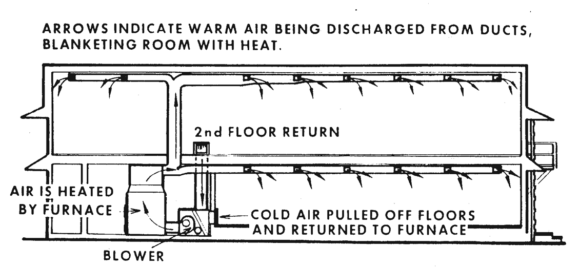 Figure 12.14. Cross-sectional View of Building Showing Forced-warm-air Heating System
