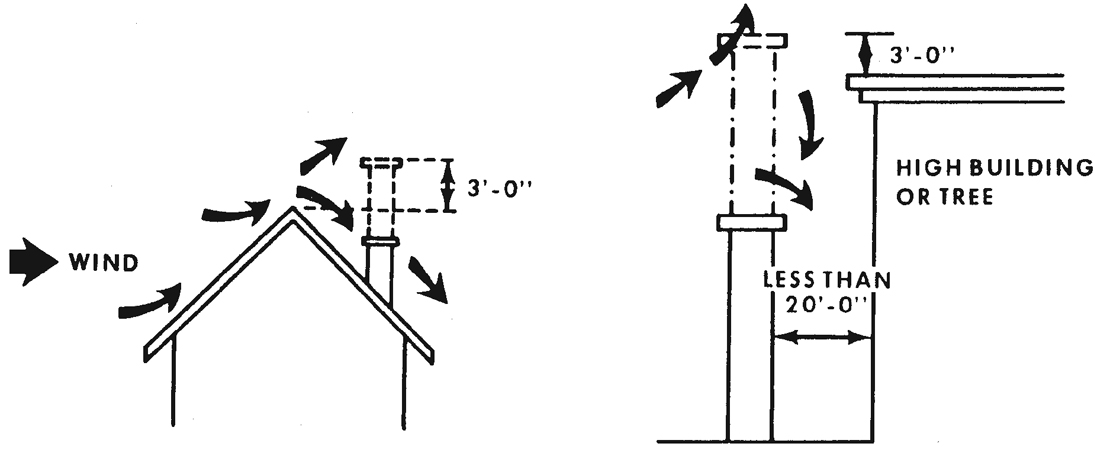 Figure 12.18. Draft in Relation to Height of Chimney