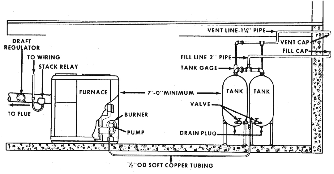Figure 12.2. Piping Hookup for Buried Outside Tank