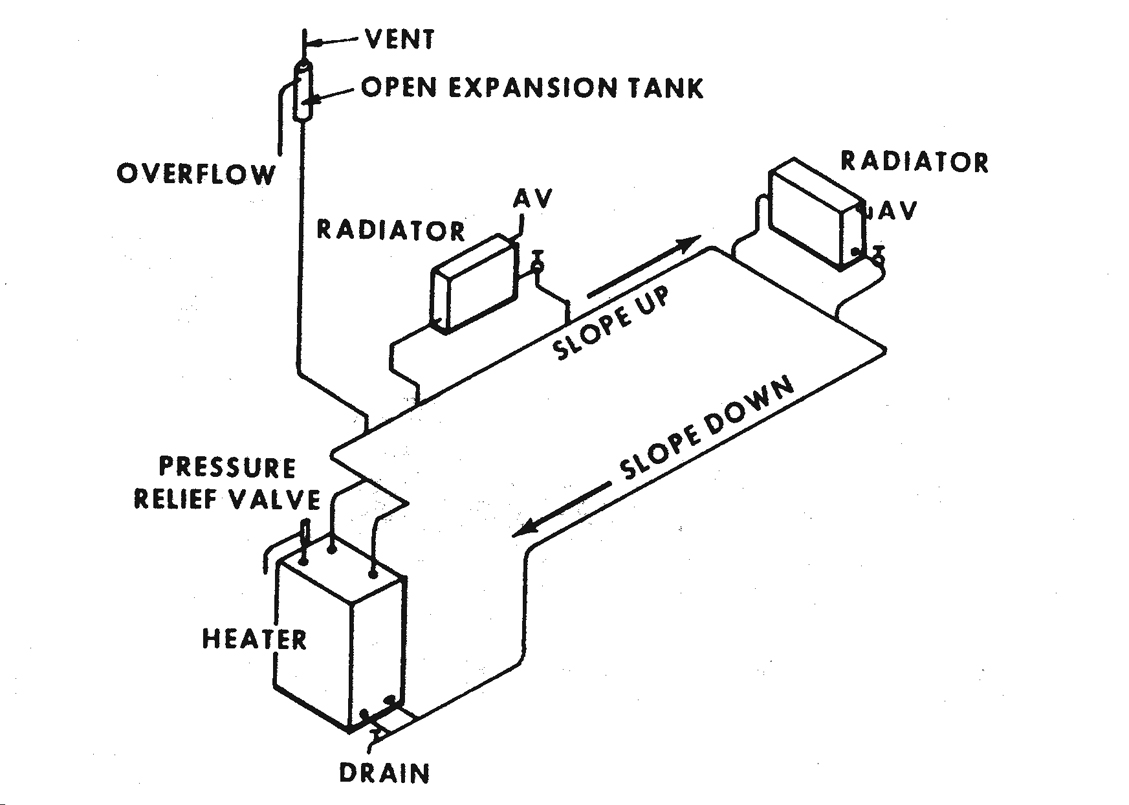 Figure 12.11. One-pipe Gravity Water Heating System
