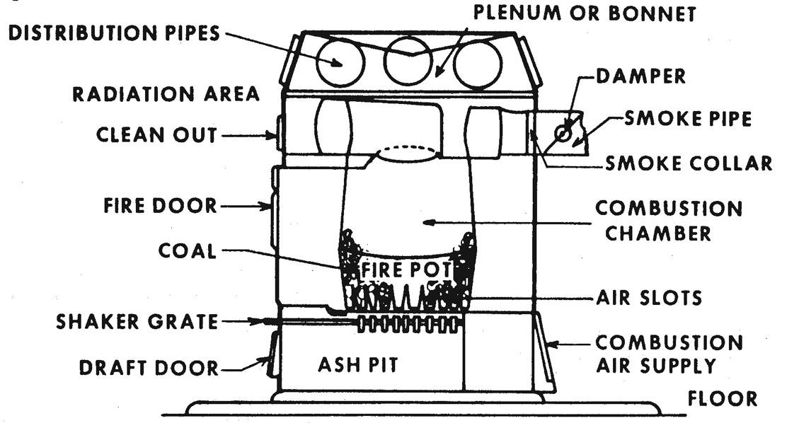 Figure 12.13. Warm-air Convection Furnace
