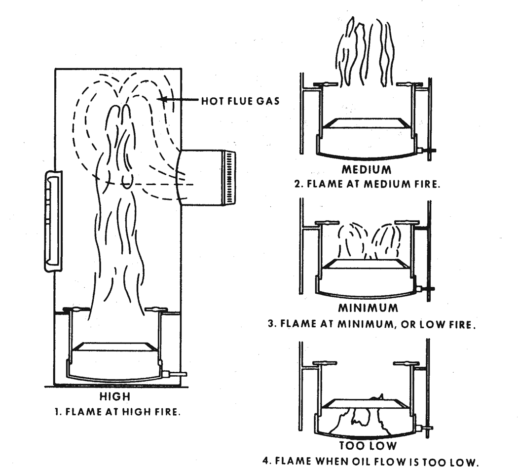Figure 12.16. Condition of Burner Flame with Different Rates of Fuel Flow