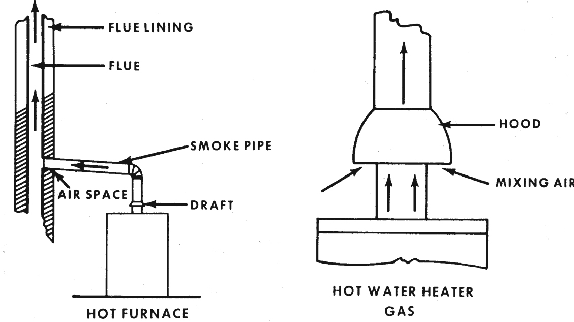 Figure 12.19. Location and Operation of Typical Backdraft Diverter