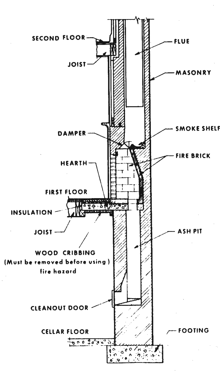 forced air furnace wiring diagrams