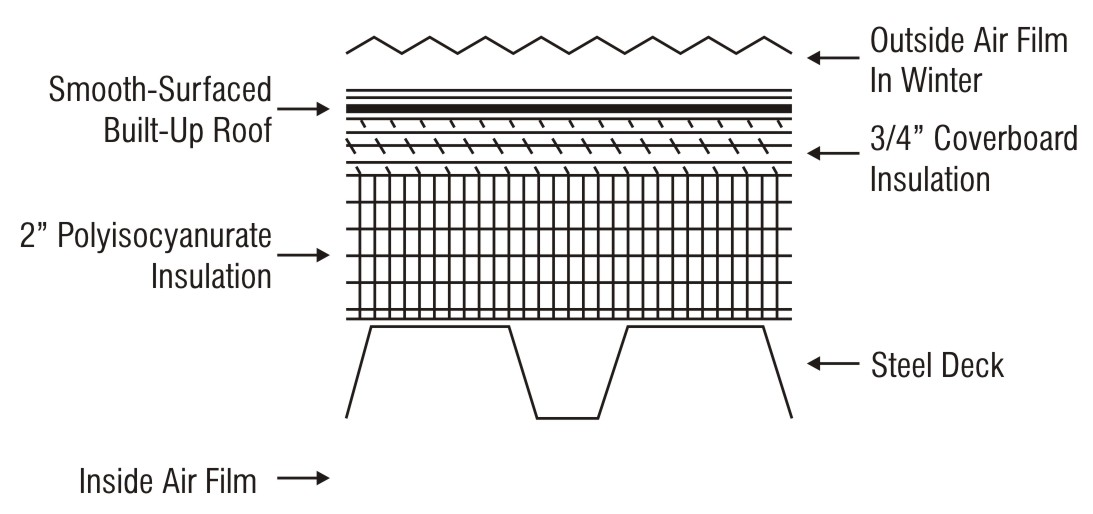 Figure 13.1. Roof Components