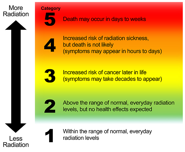 radiationHazardScale1 Example Of Protective Health Information on family social, personal philosophy public, timeline checklist, care needs, positive mental, information systems, wellness practice, consumer choices, care proposal memo,