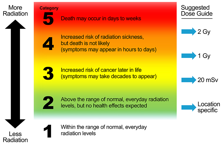 Radiation Hazard Scale