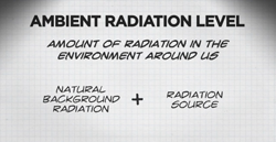 illustration of ambient radiation level = amount of radiation in the environment around us