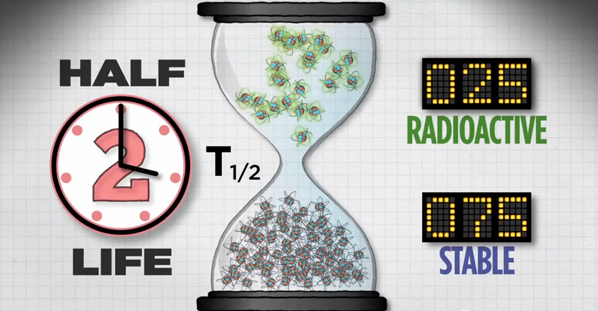 Illustration of two half-lives with 25 radioactive atoms and 75 stable atoms remaining