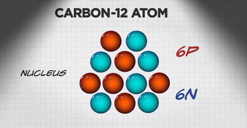 illustration of carbon-12 atom with 6 neutrons and 6 protons