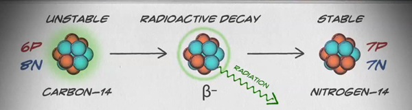 Illustration of carbon-14 radioactive decay