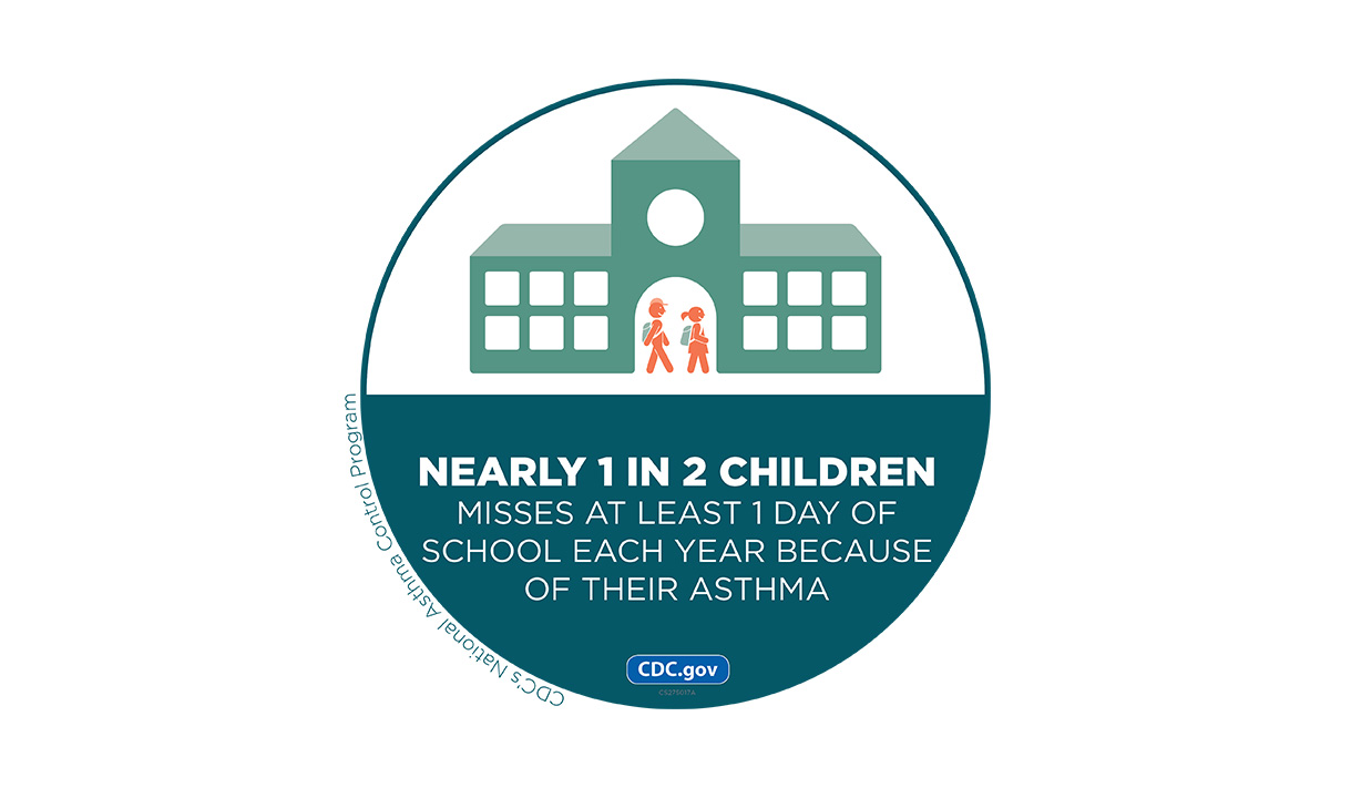 Nearly 1 in 2 children misses at least 1 day of school each year because of their asthma.