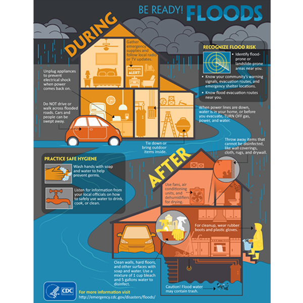 Nceh Dangers Of Flooding And Tips For How You Can
