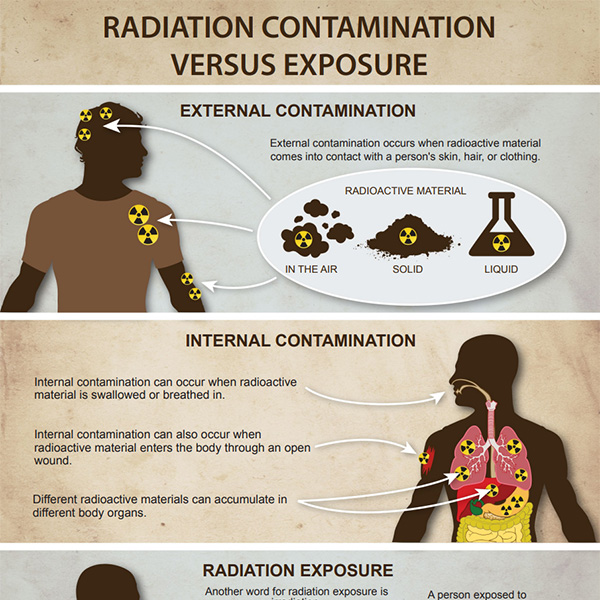 Infographic: Radiation Contamination Versus Exposure
