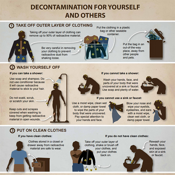 Infographic: Decontamination for Yourself and Others