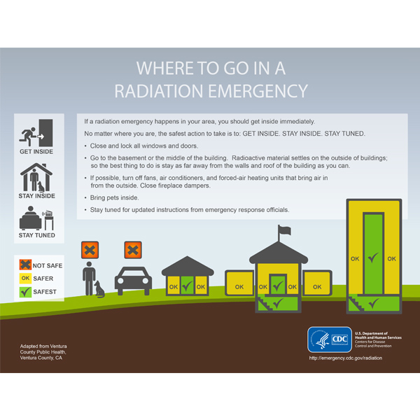 Infographic: Where to Go in a Radiation Emergency