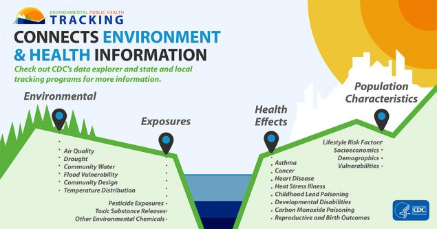 Tracking Connects Environment & Health Information