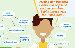 Tracking staff uses their expertise to help solve environmental and health issues accross the United States