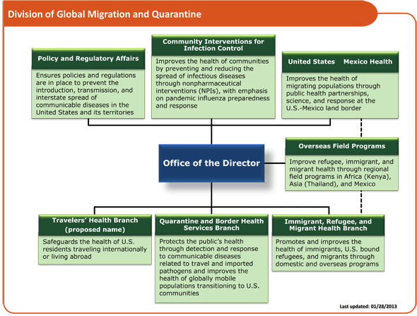 Division of Global Migration and Quarantine Organization organizational chart. For details, see http://www.cdc.gov/ncezid/dgmq/about-dgmq.html
