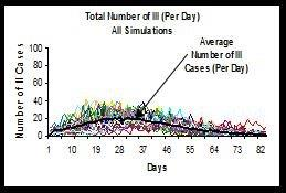 Cases without intervention graph