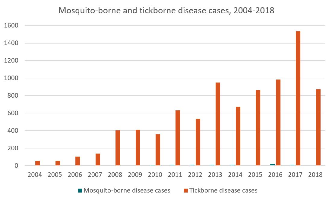 Mosquito-borne and tickborne disease cases, 2004-2016