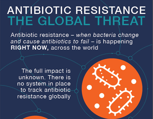 Partial image link showing an infographic with microbes on an orange background, under the words: Antibiotic Resistance The Global Threat