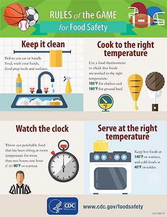 Infographic showing Rules of the Game For Food Safety
