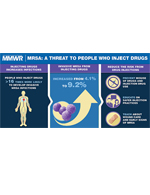 thumbnail of infographic MRSA: A threat to people who inject drugs