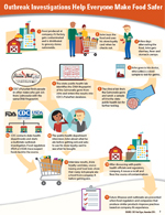 Thumbnail of infographic: Outbreak Investigations Help Everyone Make Food Safer