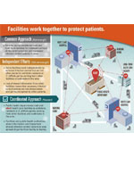 Thumbnail Infographic about antibiotic resistance that includes the words - Facilities work together to protect patients