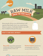 Thumbnail image of, and link to, the Raw Milk: Know the facts infographic
