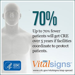 image with words Up to 70% fewer patients will get CRE over 5 years if facilities coordinate to protect patients