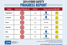 thumbnail image of the 2014 food safety progress report
