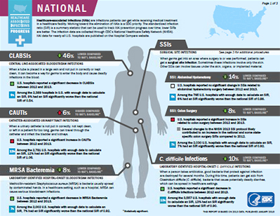 National and State Healthcare-associated Infection Progress Report