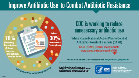 An image of a small infographic that shows a headline across the top  - Improve Antibiotic Use to Combat Antibiotic Resistance. A circle graph below shows 70% Necessary prescriptions and at least 30% Unnecessary prescriptions. To the right, the words - CDC is working to reduce unnecessary antibiotic use. White House National Action Plan to Combat Antibiotic-Resistant Bacteria (CARB) Goal: By 2020, reduce inappropriate outpatient antibiotic use by 50%.