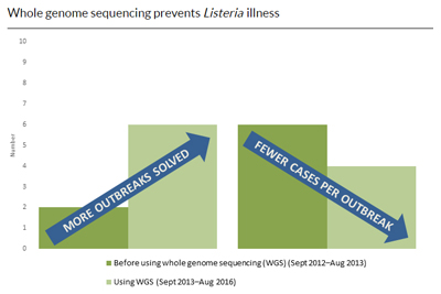 Image of a graph showing more outbreaks solved and fewer cases per outbreaks using Next Generation Sequencing
