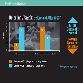 Graph showing Listeria before and after WGS