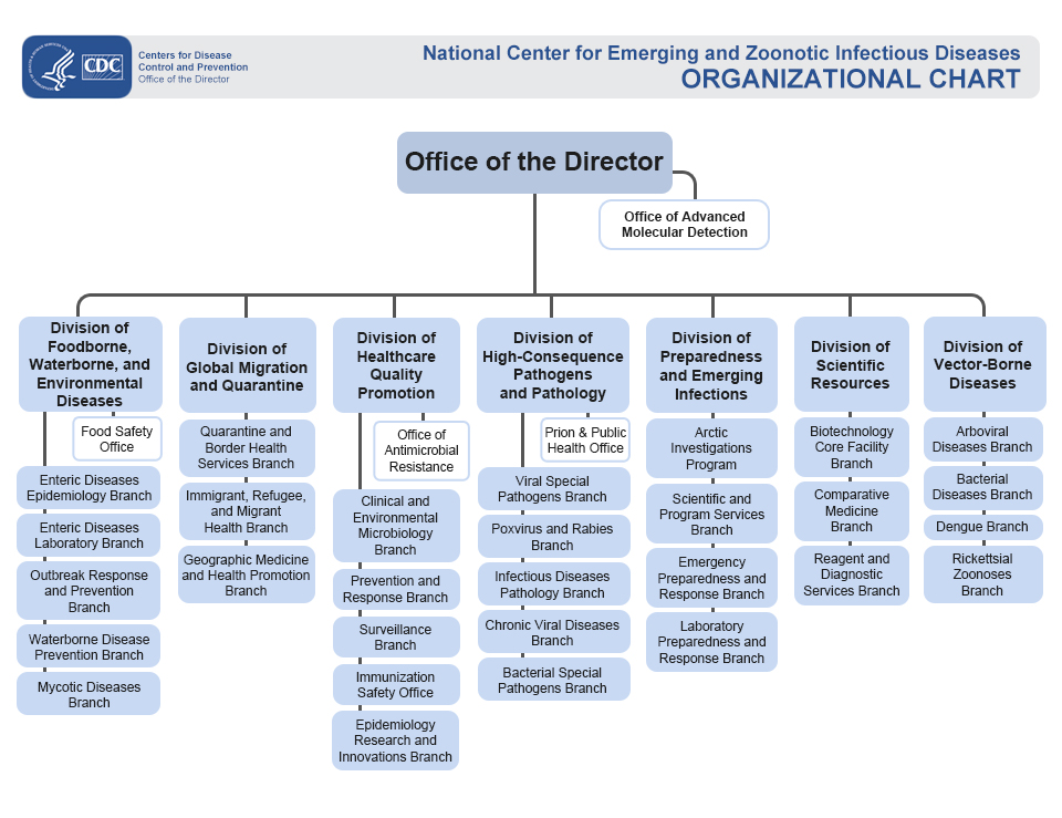 Ncezid Organizational Chart | Who We Are | Ncezid | Cdc