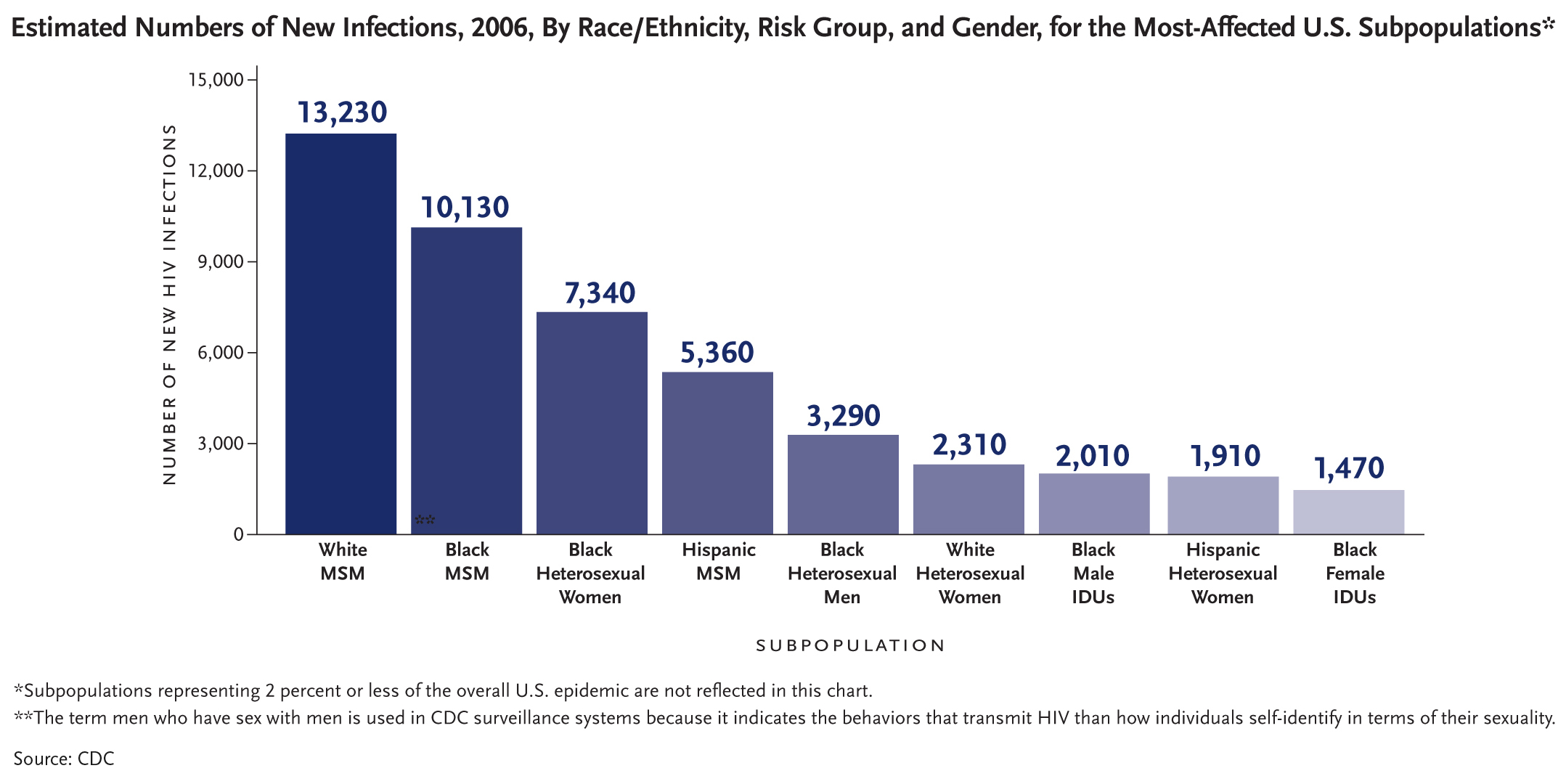 hiv in america is the epidemic While the hiv epidemic in the us has slowed, it remains a serious problem in many african-american communities in the southern states.