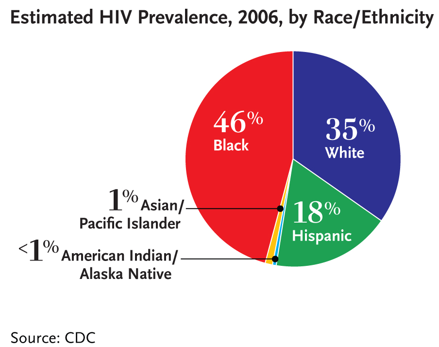 hiv and stds the african american epidemics Sexually experienced african american and latino adolescent girls recruited from the adolescent medicine clinic of a children's hospital serving a skill-based hiv/std interventions can reduce sexual risk behaviors and std rate among african american and latino adolescent girls in clinic settings.