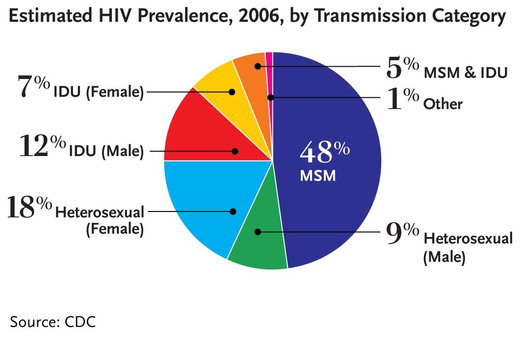 Idu hiv transmission heterosexual