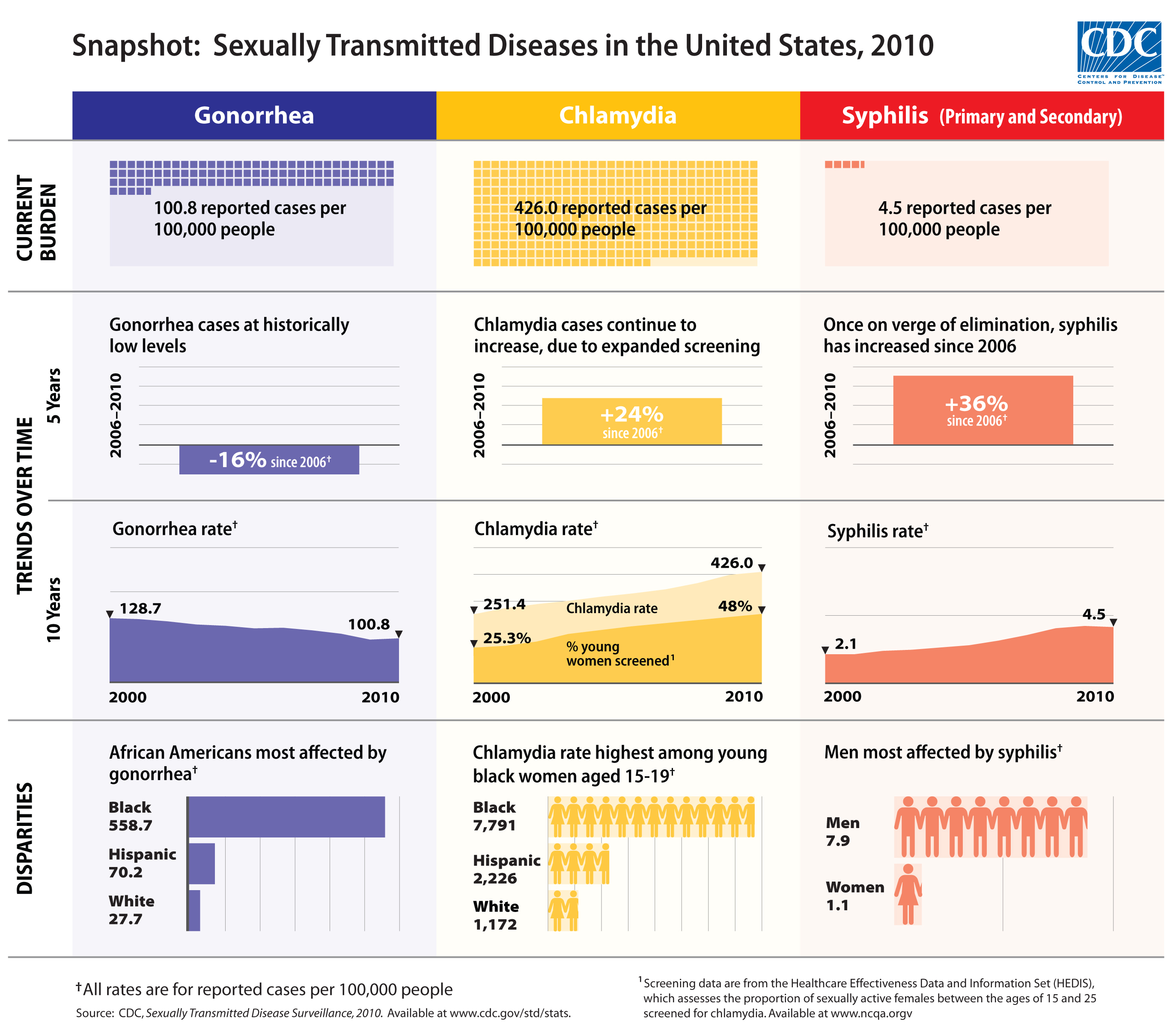 Most common sexually transmitted diseases chart