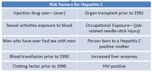 Table 1: Risk Factor for Hepatitis C