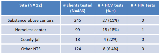 Table 2: Site (N=22), Number of clients tested, # + HCV tests (% +)
