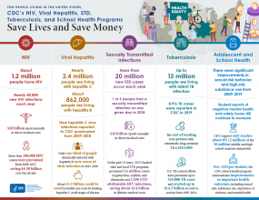 CDC Saves Lives, Saves Money infographic