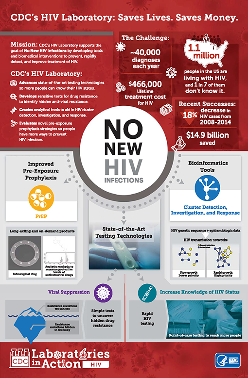 CDC's HIV Laboratory: Saves Lives. Saves Money.