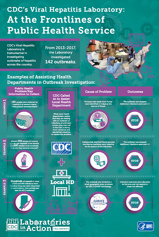 CDC's Viral Hepatitis Laboratory: At the Frontlines of Public Health Service