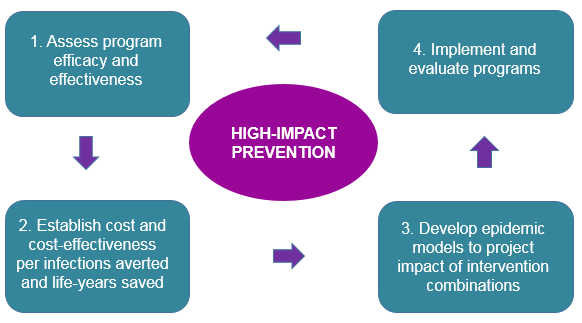 Four Steps to High-Impact Prevention