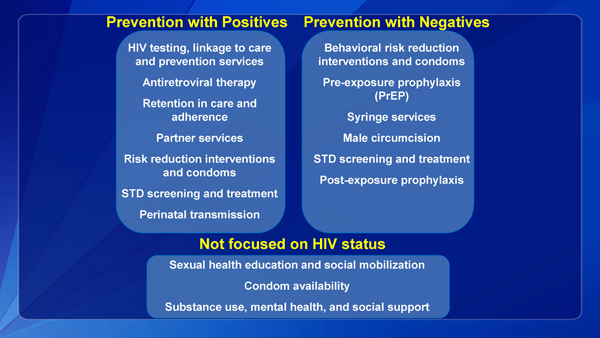 Prevention with Positives, Prevention with Negatives, Not focused on HIV status