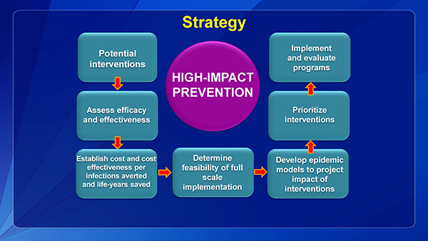 High Impact prevention includes several steps.  Examine potential interventions, assess efficacy and effectiveness, and  cost-effectiveness, determine feasibility to scale up the intervention, develop economic models, prioritize interventions, and implement and evaluate the programs.